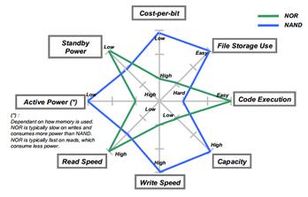 comparaison-de-types-de-mémoire-flash-dans-clés-usb-et-carte-mémoire