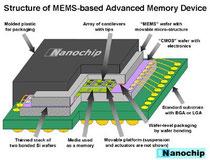 mémoire-flash-électronique-données-par-bloc